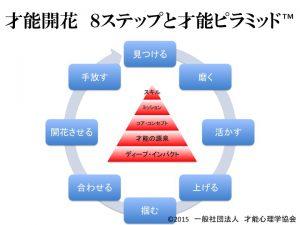 才能開花への8ステップと才能ピラミッド