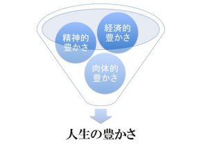 豊かさ3つの要素
